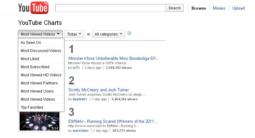 Find Most Viewed Videos on YouTube Using YouTube Charts